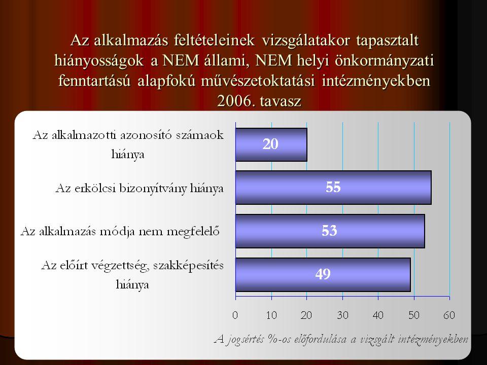 39 Az alkalmazás feltételeinek vizsgálatakor tapasztalt hiányosságok a NEM állami, NEM helyi önkormányzati fenntartású alapfokú művészetoktatási intéz