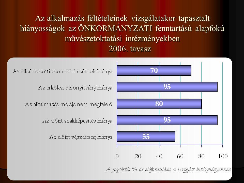 40 Az alkalmazás feltételeinek vizsgálatakor tapasztalt hiányosságok az ÖNKORMÁNYZATI fenntartású alapfokú művészetoktatási intézményekben 2006. tavas