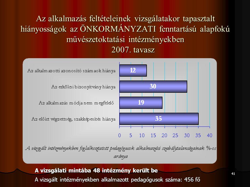 41 Az alkalmazás feltételeinek vizsgálatakor tapasztalt hiányosságok az ÖNKORMÁNYZATI fenntartású alapfokú művészetoktatási intézményekben 2007. tavas