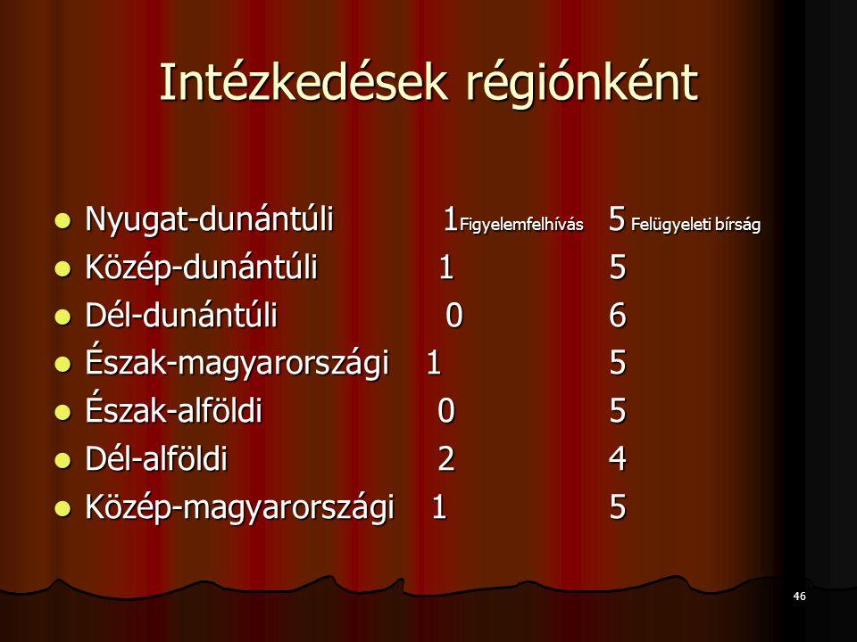 46 Intézkedések régiónként Nyugat-dunántúli 1 Figyelemfelhívás 5 Felügyeleti bírság Nyugat-dunántúli 1 Figyelemfelhívás 5 Felügyeleti bírság Közép-dun