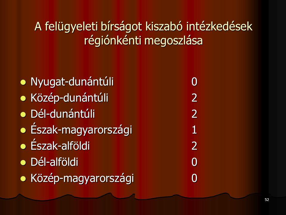 52 A felügyeleti bírságot kiszabó intézkedések régiónkénti megoszlása Nyugat-dunántúli 0 Nyugat-dunántúli 0 Közép-dunántúli 2 Közép-dunántúli 2 Dél-du