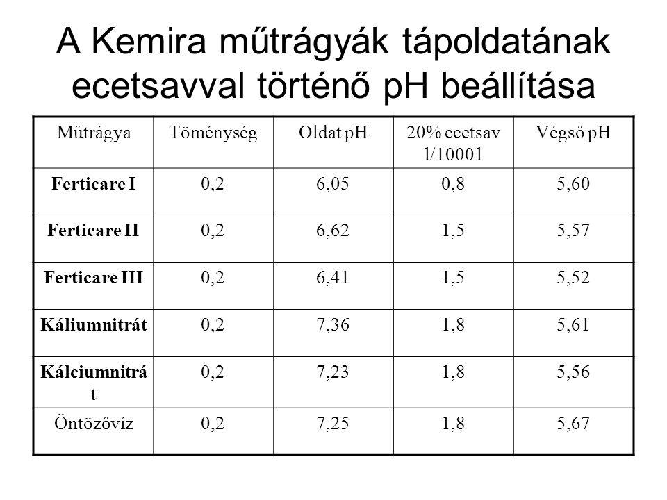 A Kemira műtrágyák tápoldatának ecetsavval történő pH beállítása MűtrágyaTöménységOldat pH20% ecetsav l/1000 l Végső pH Ferticare I0,26,050,85,60 Fert