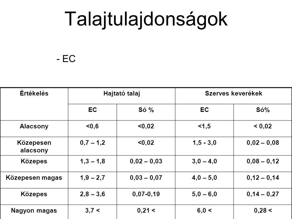 Talajtulajdonságok - EC ÉrtékelésHajtató talajSzerves keverékek ECSó %ECSó% Alacsony<0,6<0,02<1,5< 0,02 Közepesen alacsony 0,7 – 1,2<0,021,5 - 3,00,02