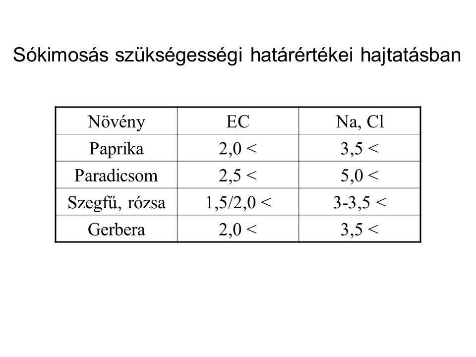 Sókimosás szükségességi határértékei hajtatásban NövényECNa, Cl Paprika2,0 <3,5 < Paradicsom2,5 <5,0 < Szegfű, rózsa1,5/2,0 <3-3,5 < Gerbera2,0 <3,5 <