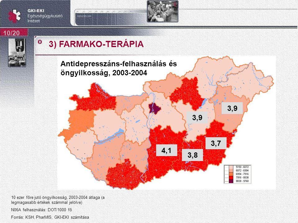 3) FARMAKO-TERÁPIA 10/20 4,1 3,9 3,7 3,8 Antidepresszáns-felhasználás és öngyilkosság, 2003-2004 10 ezer főre jutó öngyilkosság, 2003-2004 átlaga (a legmagasabb értékek számmal jelölve) N06A felhasználás: DOT/1000 fő Forrás: KSH, PharMIS, GKI-EKI számítása