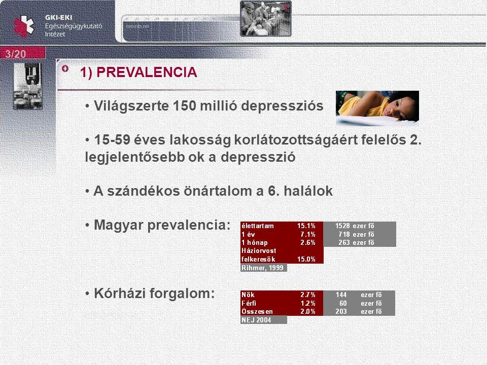 1) PREVALENCIA 3/20 Világszerte 150 millió depressziós 15-59 éves lakosság korlátozottságáért felelős 2.