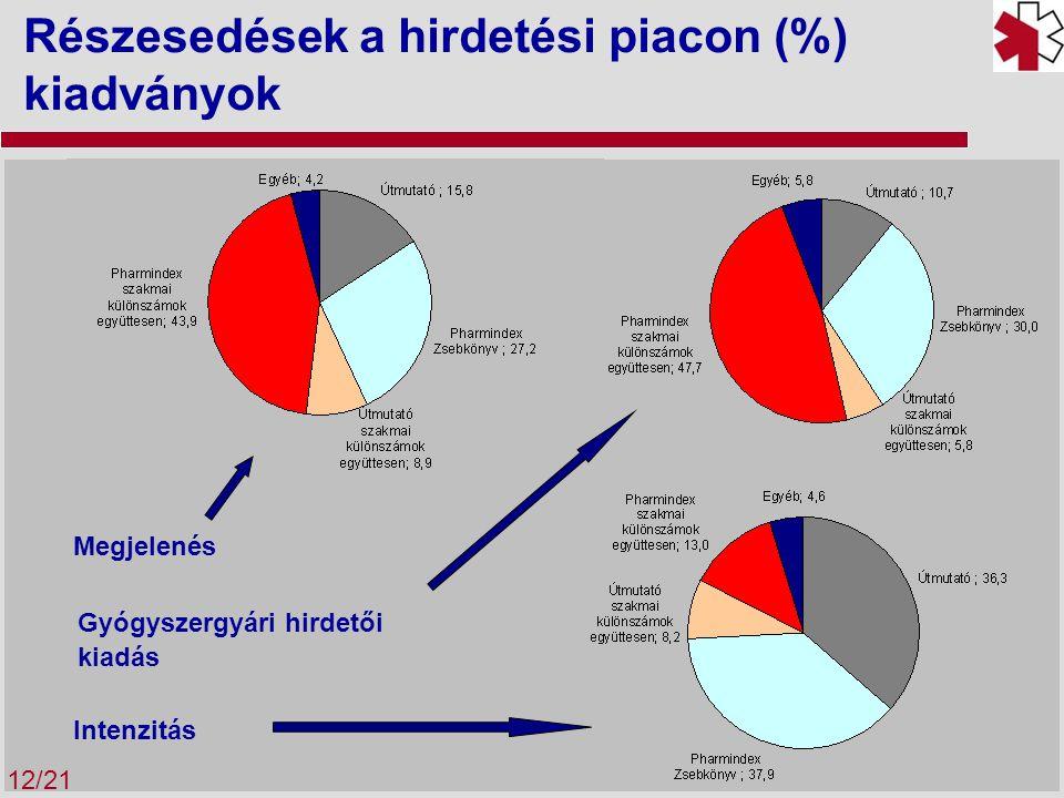 Részesedések a hirdetési piacon (%) kiadványok 12/21 Megjelenés Gyógyszergyári hirdetői kiadás Intenzitás