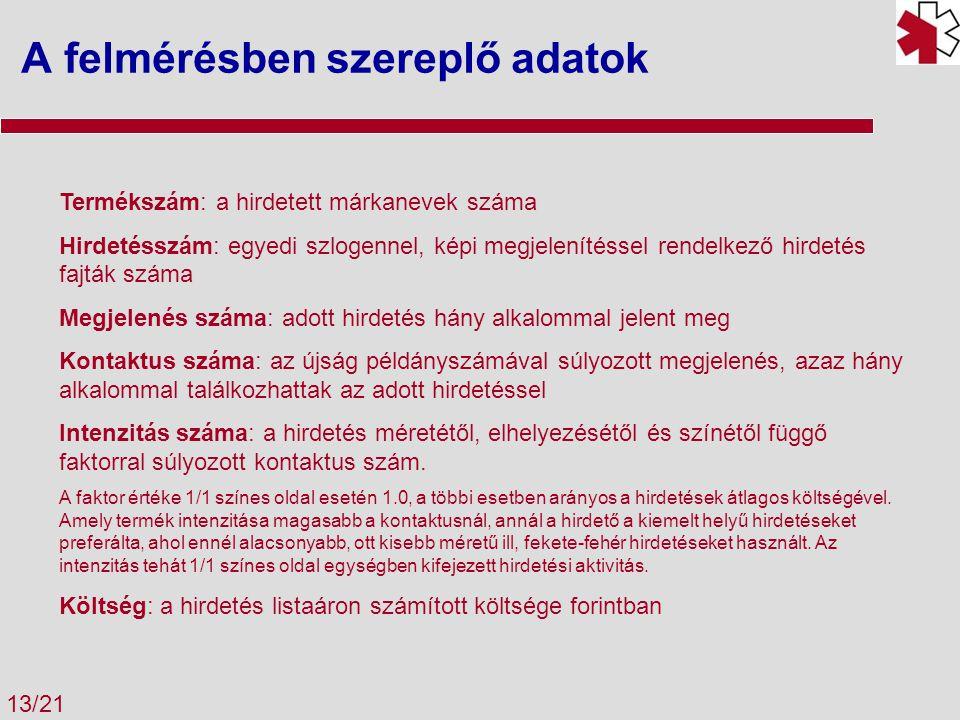 A felmérésben szereplő adatok 13/21 Termékszám: a hirdetett márkanevek száma Hirdetésszám: egyedi szlogennel, képi megjelenítéssel rendelkező hirdetés