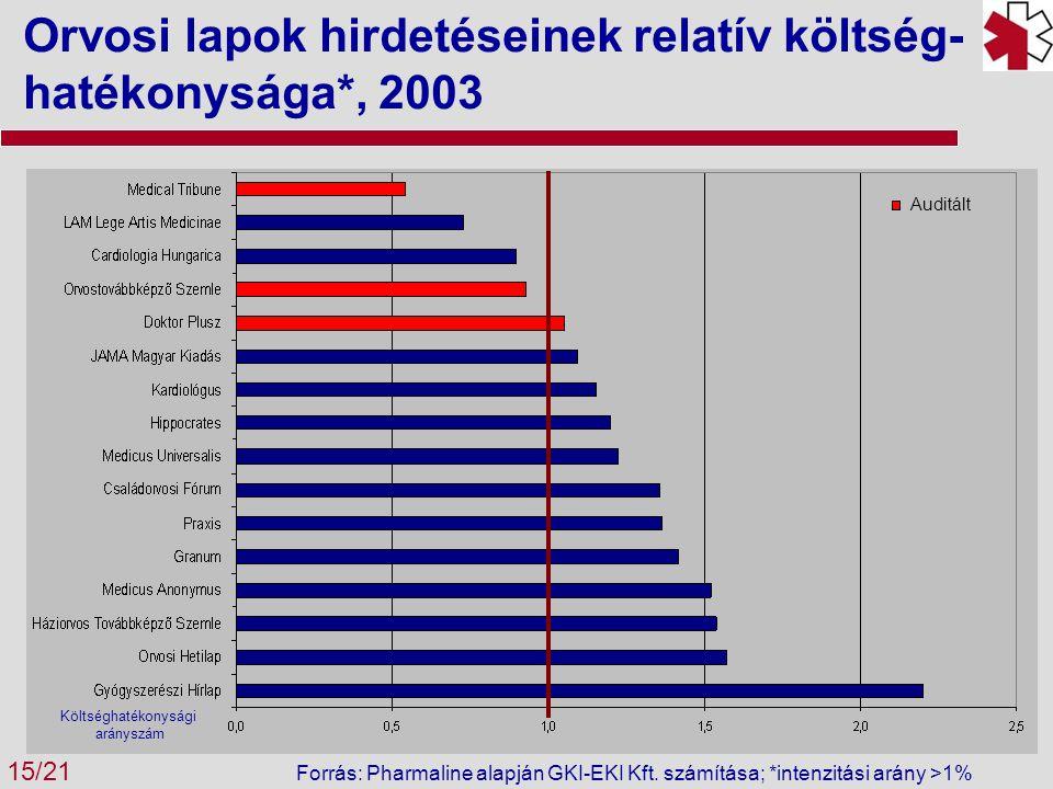 Orvosi lapok hirdetéseinek relatív költség- hatékonysága*, 2003 15/21 Költséghatékonysági arányszám Forrás: Pharmaline alapján GKI-EKI Kft.