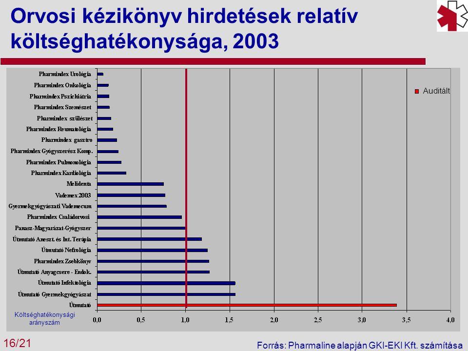 Orvosi kézikönyv hirdetések relatív költséghatékonysága, 2003 16/21 Forrás: Pharmaline alapján GKI-EKI Kft. számítása Költséghatékonysági arányszám Au