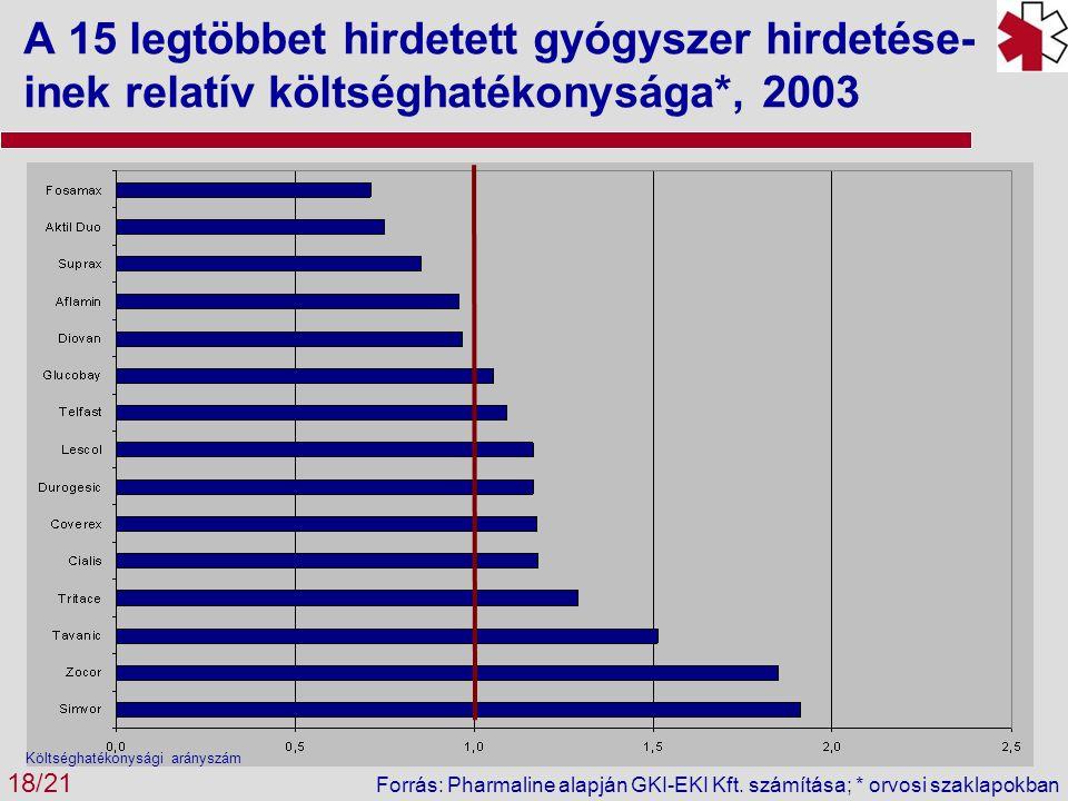 A 15 legtöbbet hirdetett gyógyszer hirdetése- inek relatív költséghatékonysága*, 2003 18/21 Költséghatékonysági arányszám Forrás: Pharmaline alapján G