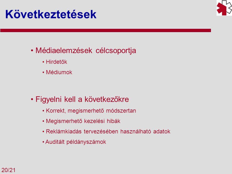 Következtetések 20/21 Médiaelemzések célcsoportja Hirdetők Médiumok Figyelni kell a következőkre Korrekt, megismerhető módszertan Megismerhető kezelés