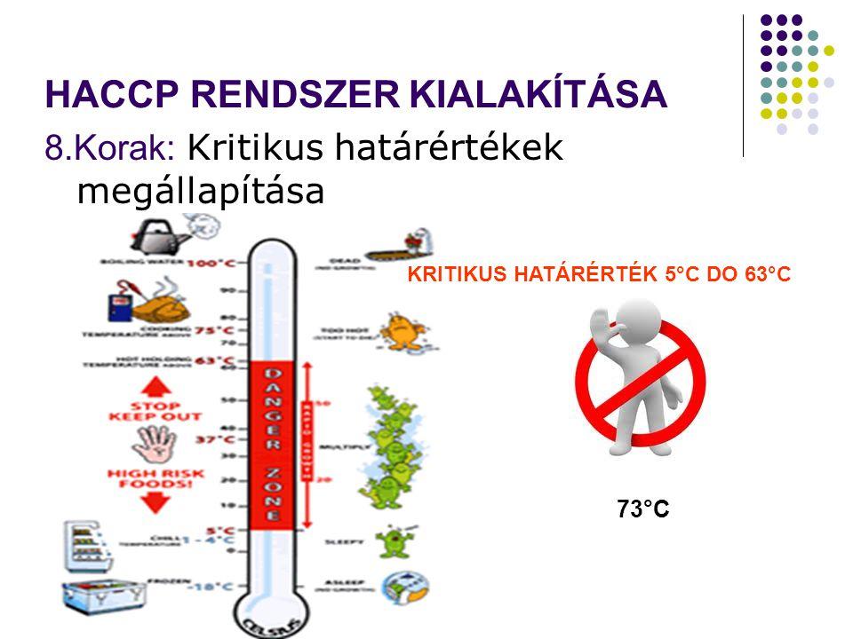 HACCP RENDSZER KIALAKÍTÁSA 8.Korak: Kritikus határértékek megállapítása KRITIKUS HATÁRÉRTÉK 5°C DO 63°C 73°C