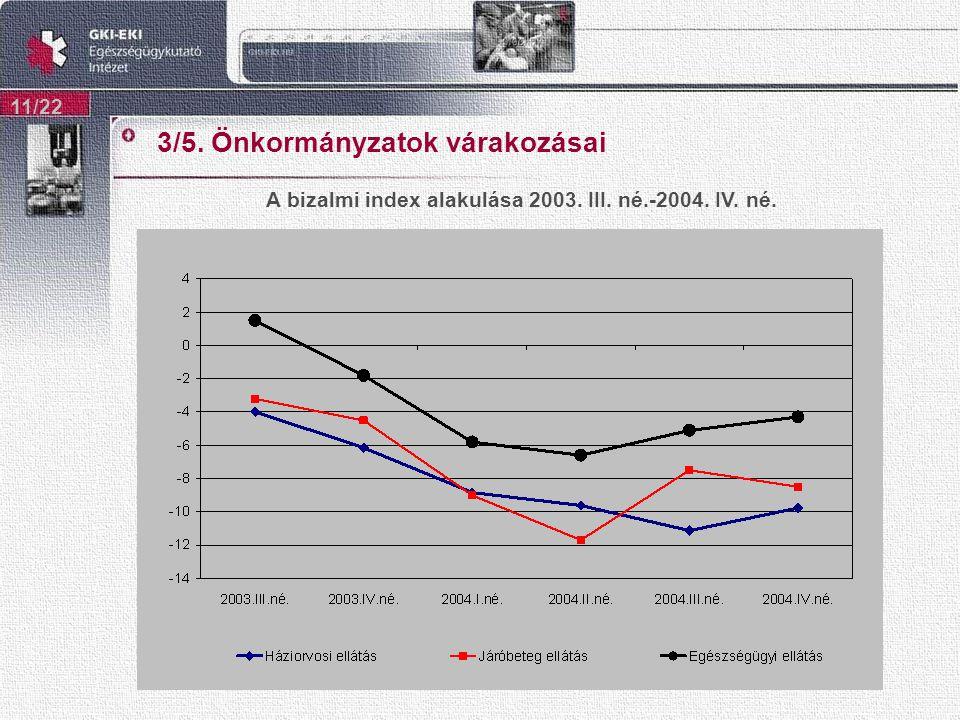 3/5. Önkormányzatok várakozásai 11/22 A bizalmi index alakulása 2003. III. né.-2004. IV. né.