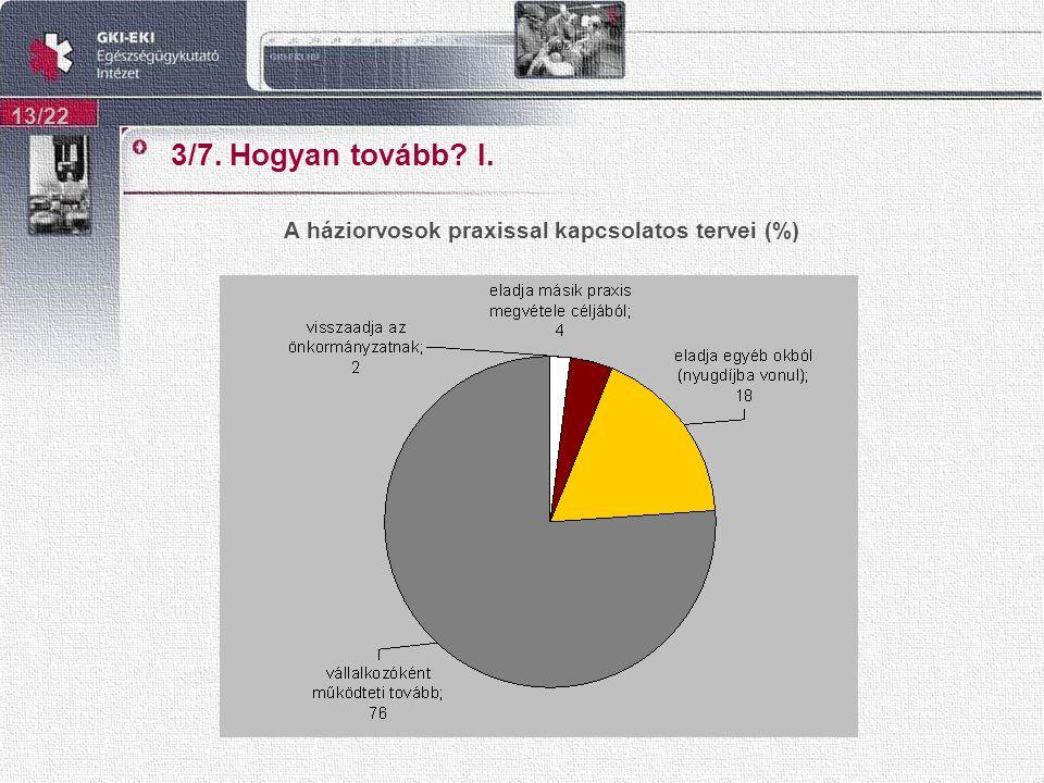 3/7. Hogyan tovább I. 13/22 A háziorvosok praxissal kapcsolatos tervei (%)