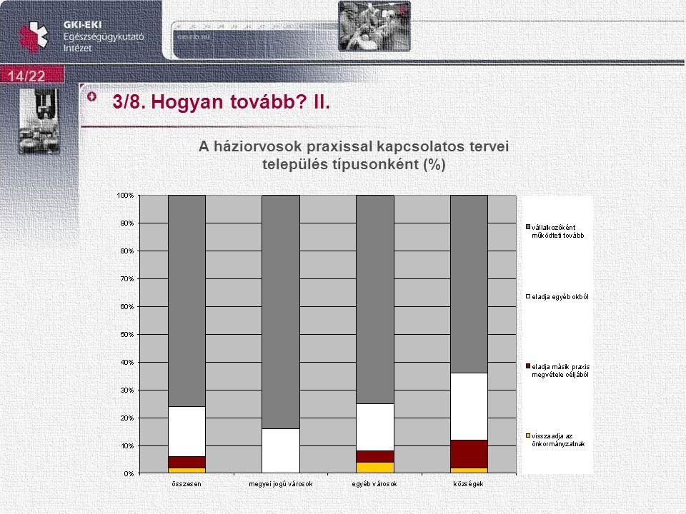 3/8. Hogyan tovább II. 14/22 A háziorvosok praxissal kapcsolatos tervei település típusonként (%)