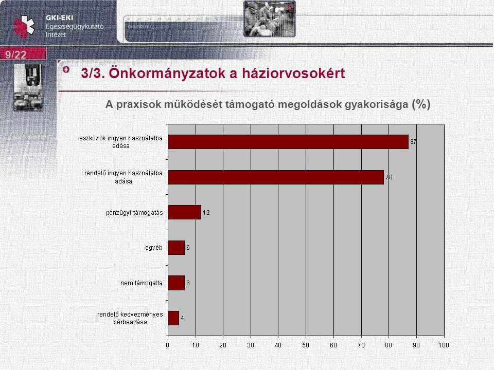 3/3. Önkormányzatok a háziorvosokért 9/22 A praxisok működését támogató megoldások gyakorisága (%)