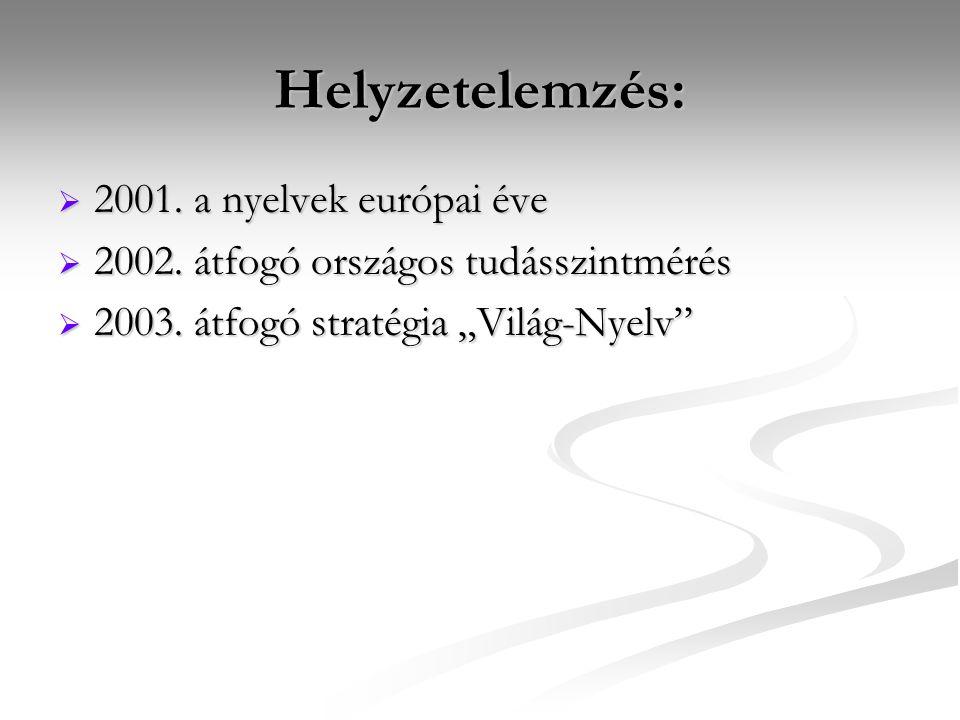 Helyzetelemzés:  2001. a nyelvek európai éve  2002.