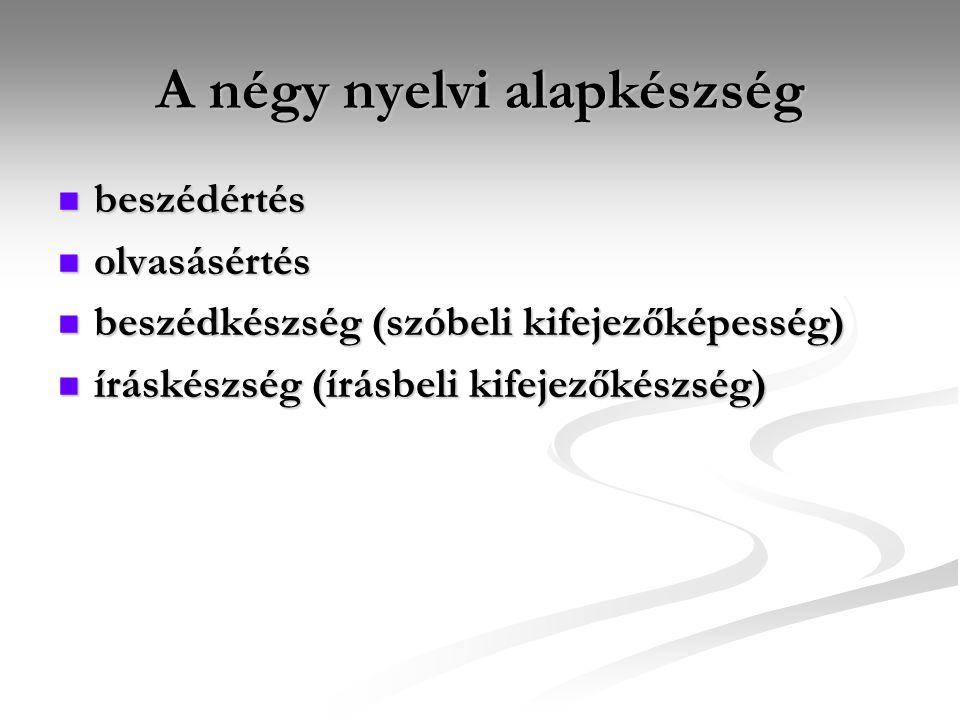 A négy nyelvi alapkészség beszédértés beszédértés olvasásértés olvasásértés beszédkészség (szóbeli kifejezőképesség) beszédkészség (szóbeli kifejezőképesség) íráskészség (írásbeli kifejezőkészség) íráskészség (írásbeli kifejezőkészség)