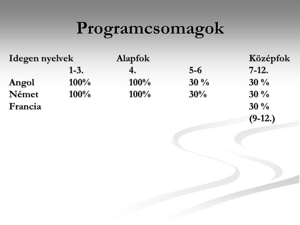 Programcsomagok Idegen nyelvek Alapfok Középfok 1-3.4.5-67-12.