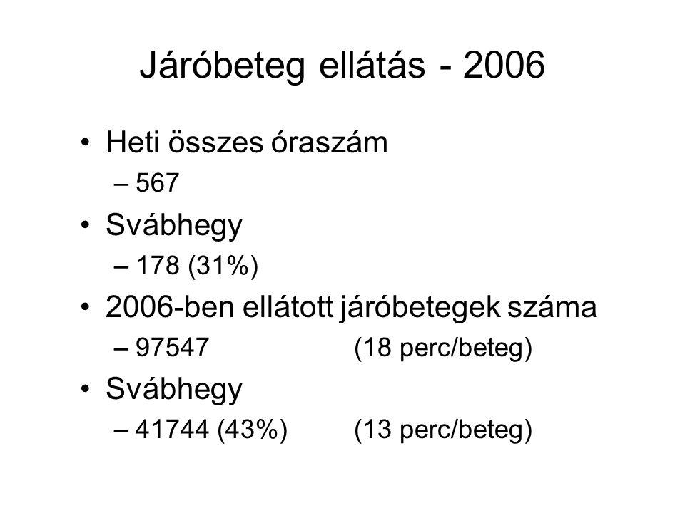 Járóbeteg ellátás - 2006 Heti összes óraszám –567 Svábhegy –178 (31%) 2006-ben ellátott járóbetegek száma –97547 (18 perc/beteg) Svábhegy –41744 (43%)(13 perc/beteg)