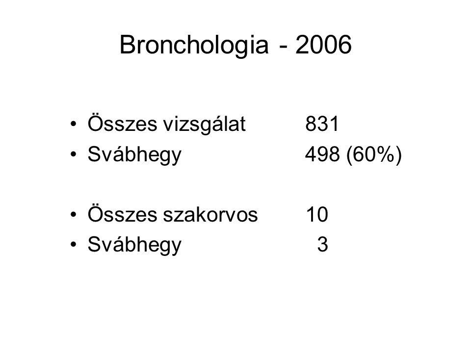 Bronchologia - 2006 Összes vizsgálat831 Svábhegy498 (60%) Összes szakorvos10 Svábhegy 3