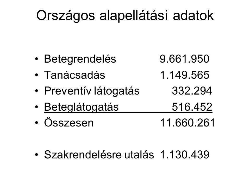 Országos alapellátási adatok Betegrendelés9.661.950 Tanácsadás1.149.565 Preventív látogatás 332.294 Beteglátogatás 516.452 Összesen11.660.261 Szakrendelésre utalás1.130.439