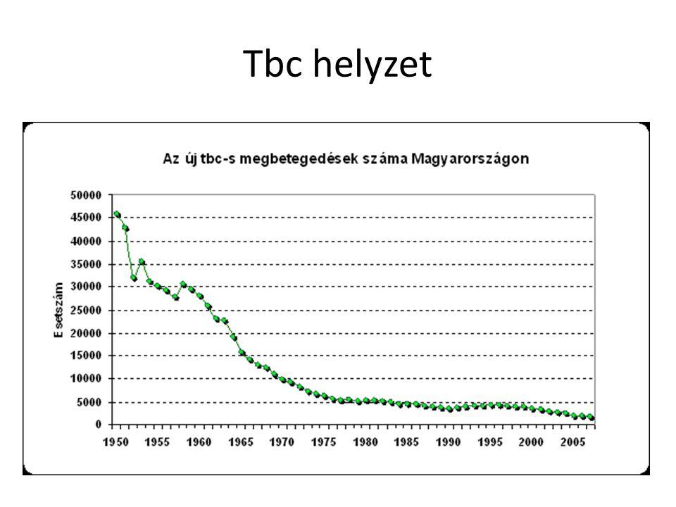 Tbc helyzet