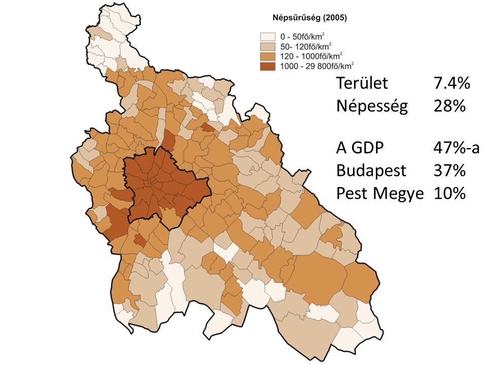 Terület7.4% Népesség28% A GDP47%-a Budapest37% Pest Megye10%