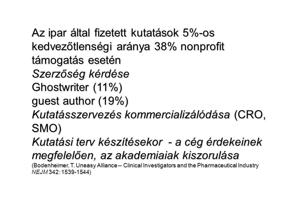 Az ipar által fizetett kutatások 5%-os kedvezőtlenségi aránya 38% nonprofit támogatás esetén Szerzőség kérdése Ghostwriter (11%) guest author (19%) Kutatásszervezés kommercializálódása (CRO, SMO) Kutatási terv készítésekor - a cég érdekeinek megfelelően, az akademiaiak kiszorulása (Bodenheimer, T.