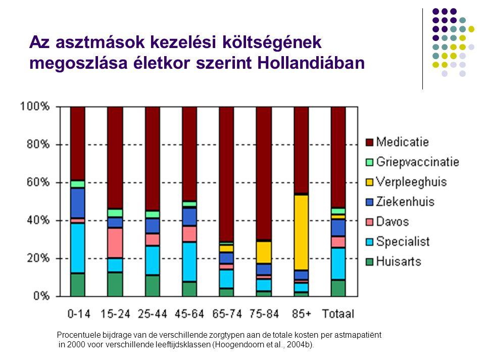 Az asztmások kezelési költségének megoszlása életkor szerint Hollandiában Procentuele bijdrage van de verschillende zorgtypen aan de totale kosten per