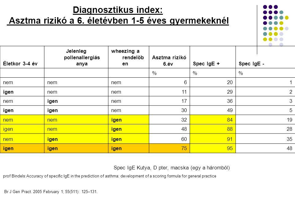 Diagnosztikus index: Asztma rizikó a 6. életévben 1-5 éves gyermekeknél Életkor 3-4 év Jelenleg pollenallergiás anya wheezing a rendelöb en Asztma riz