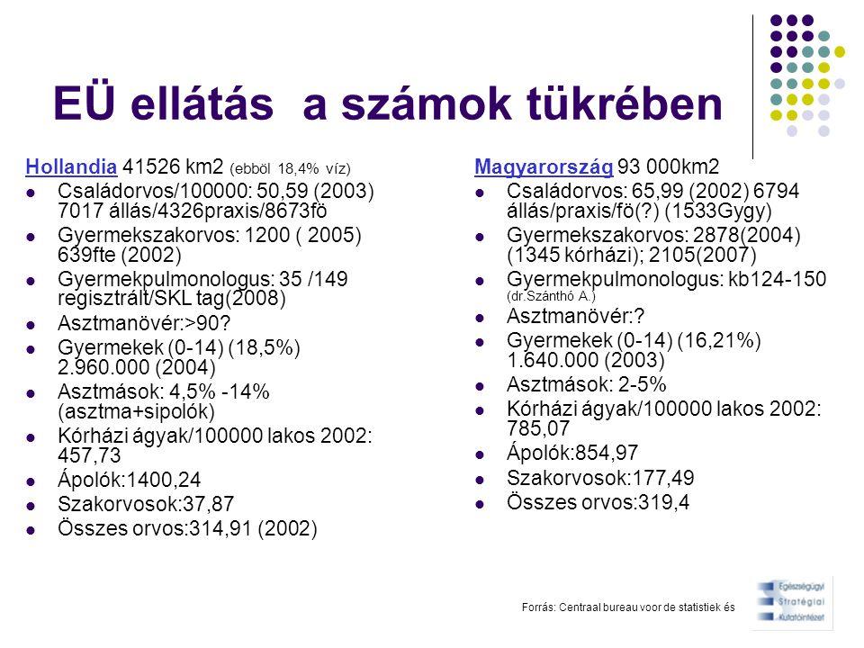 EÜ ellátás a számok tükrében Hollandia 41526 km2 (ebböl 18,4% víz) Családorvos/100000: 50,59 (2003) 7017 állás/4326praxis/8673fö Gyermekszakorvos: 120