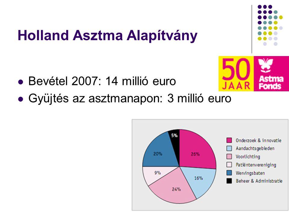 Holland Asztma Alapítvány Bevétel 2007: 14 millió euro Gyüjtés az asztmanapon: 3 millió euro