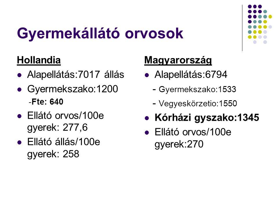 Gyermekállátó orvosok Hollandia Alapellátás:7017 állás Gyermekszako:1200 -Fte: 640 Ellátó orvos/100e gyerek: 277,6 Ellátó állás/100e gyerek: 258 Magya