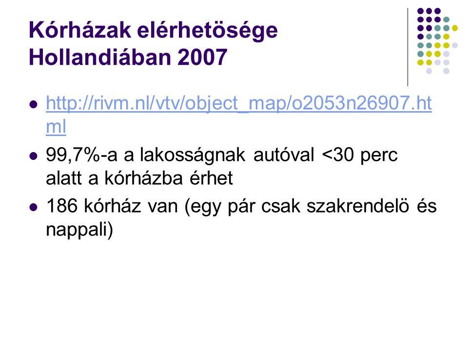 Kórházak elérhetösége Hollandiában 2007 http://rivm.nl/vtv/object_map/o2053n26907.ht ml http://rivm.nl/vtv/object_map/o2053n26907.ht ml 99,7%-a a lako