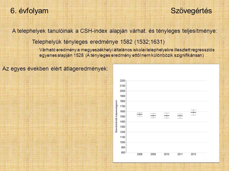 6. évfolyamSzövegértés A telephelyek tanulóinak a CSH-index alapján várhat.
