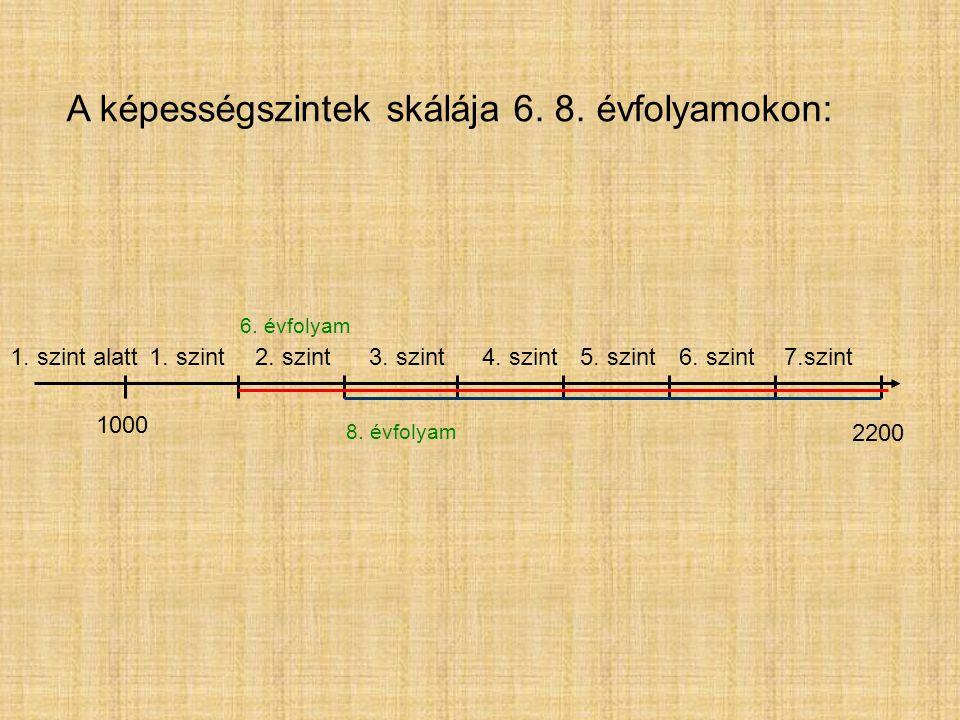2200 1. szint alatt1. szint5. szint6. szint7.szint A képességszintek skálája 6.