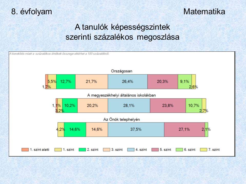 8. évfolyamMatematika A tanulók képességszintek szerinti százalékos megoszlása