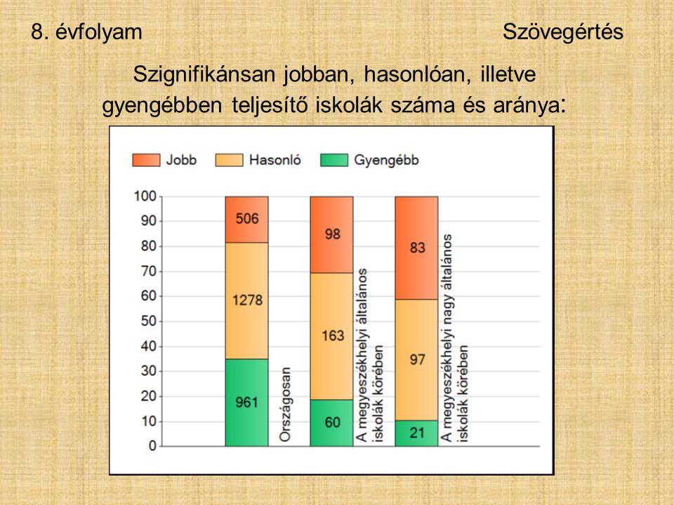 8. évfolyamSzövegértés Szignifikánsan jobban, hasonlóan, illetve gyengébben teljesítő iskolák száma és aránya :