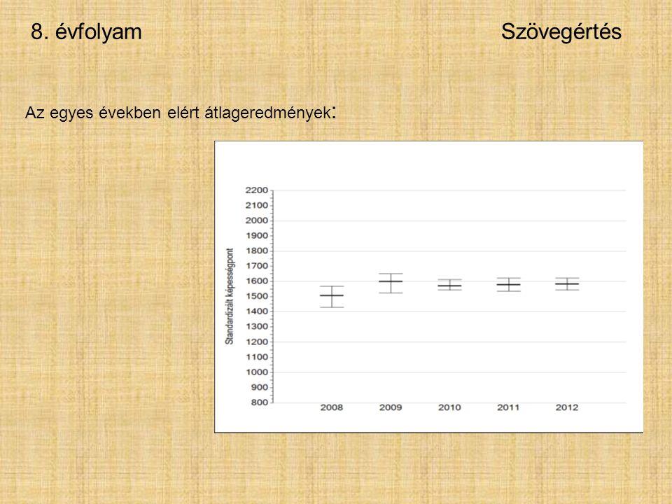 8. évfolyamSzövegértés Az egyes években elért átlageredmények :