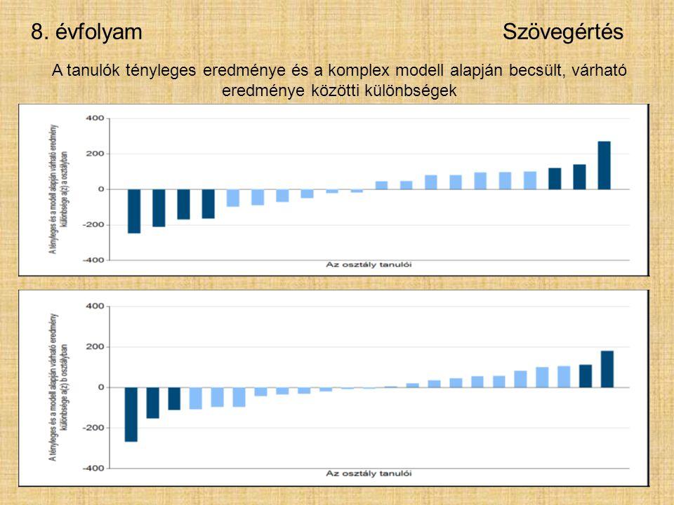 8. évfolyamSzövegértés A tanulók tényleges eredménye és a komplex modell alapján becsült, várható eredménye közötti különbségek