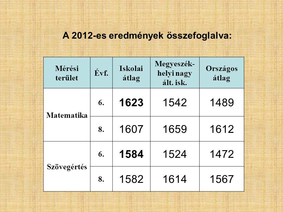 Mérési terület Évf. Iskolai átlag Megyeszék- helyi nagy ált.