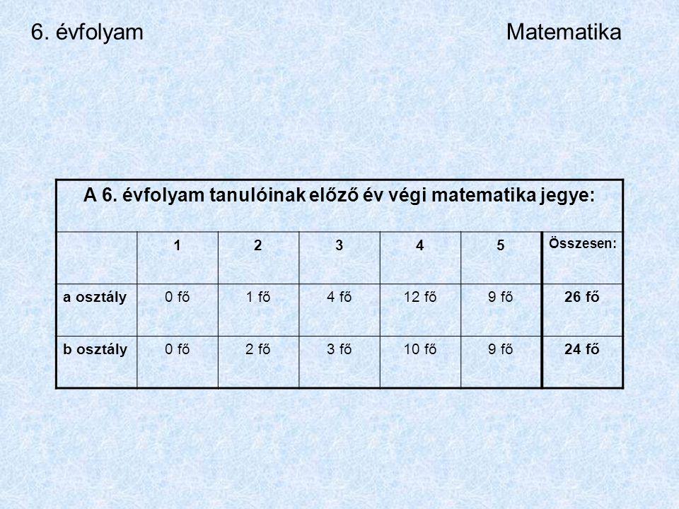 6. évfolyamMatematika A 6.