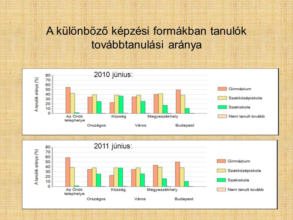 A különböző képzési formákban tanulók továbbtanulási aránya 2010 június: 2011 június: