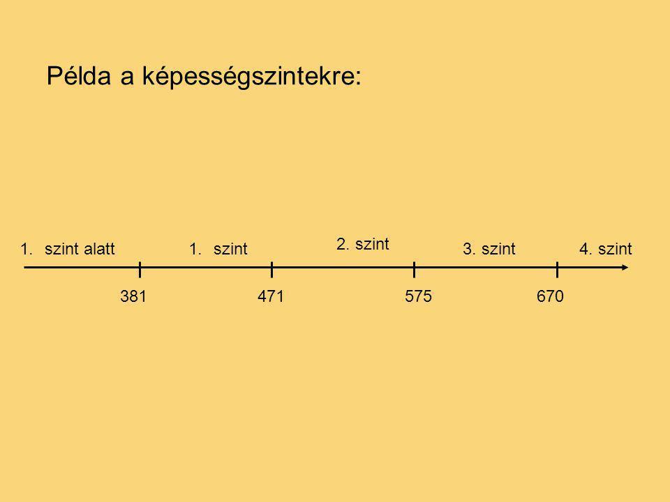 381471575 1.szint alatt1.szint 2. szint 3. szint4. szint 670 Példa a képességszintekre: