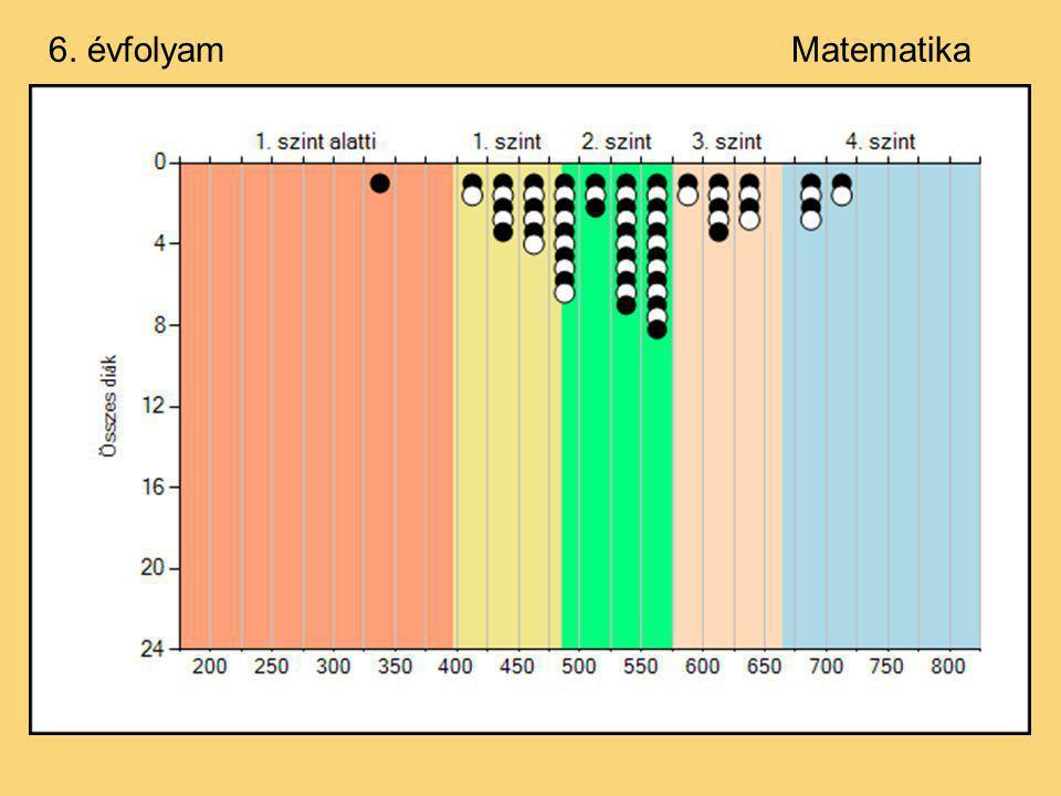 Az előző évek eredményei:6. évfolyam Szövegértés ÉvÁtlag 2003484 2004508 2006518 2007549 2008541