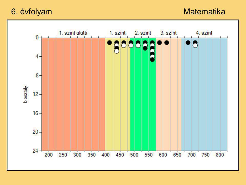 Az előző évek eredményei:8. évfolyam Szövegértés ÉvÁtlag 2004462 2006481 2007492 2008471