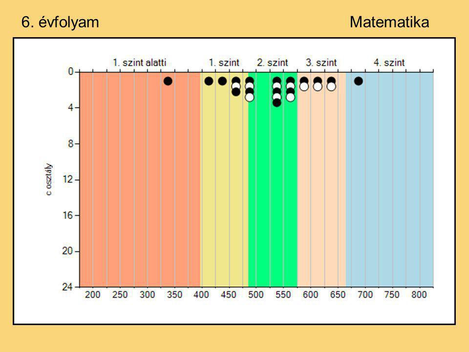 Előző évek eredményei:6. évfolyam Matematika ÉvÁtlag 2003485 2004512 2006491 2007505 2008540