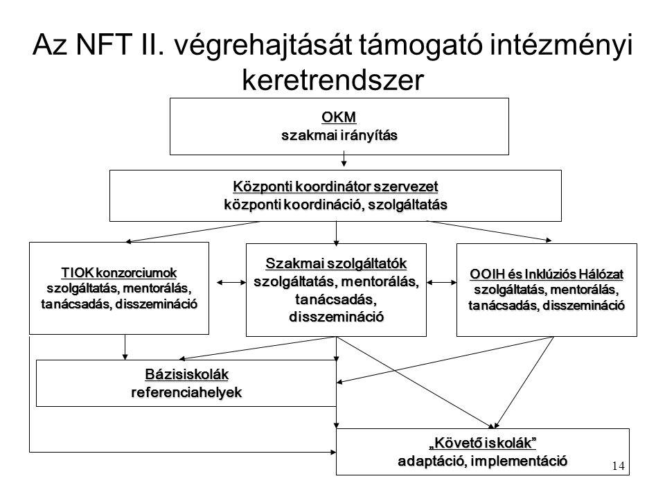 14 Az NFT II.